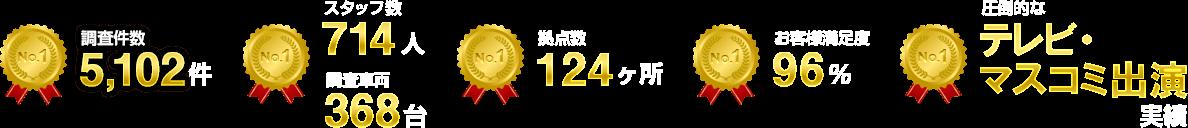 調査件数5,102件 スタッフ数14人 調査車両368台 拠点数124ヶ所 お客様満足度96% テレビ・マスコミ出演実績